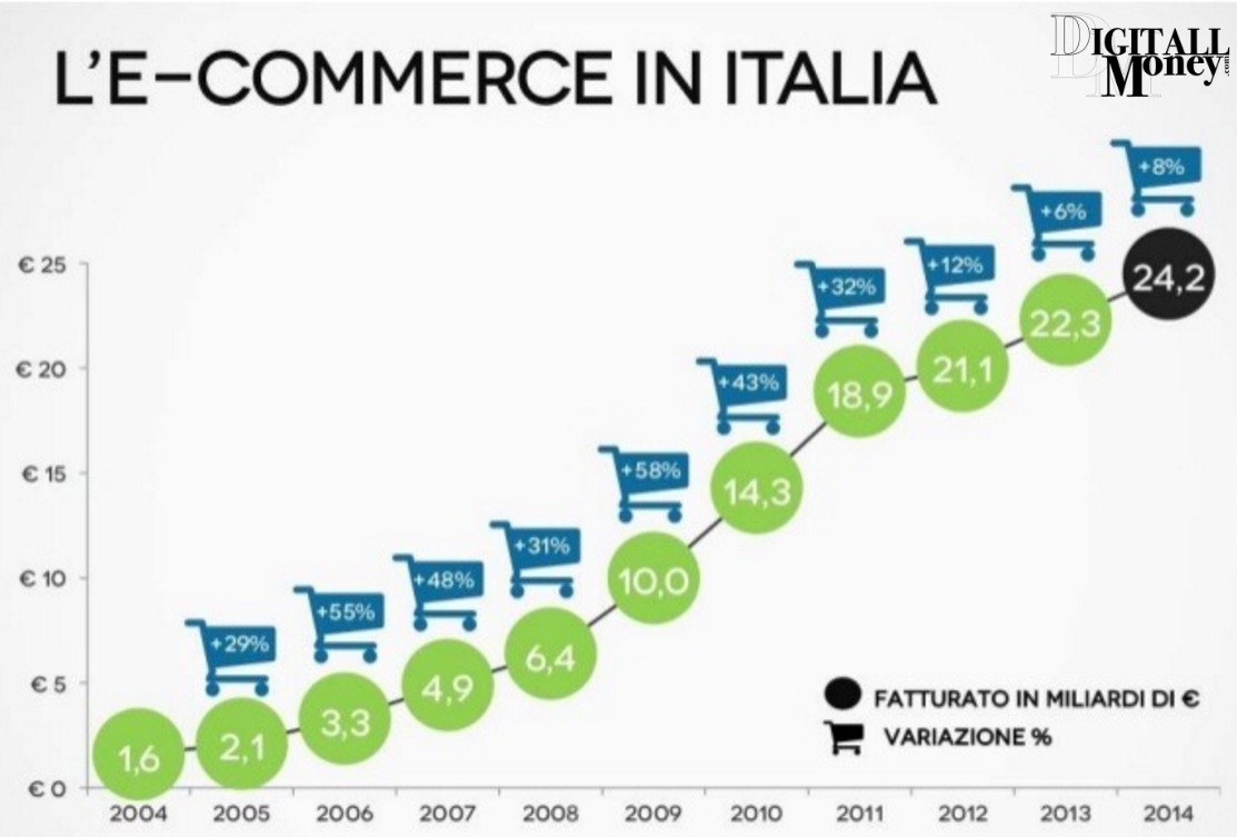 e-commerce in italia oggi
